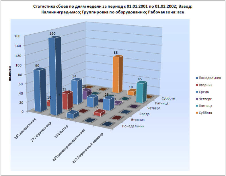 cmms maintenance software multilingual russian chart