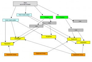 CMMS software Training Equipment Hierarchy