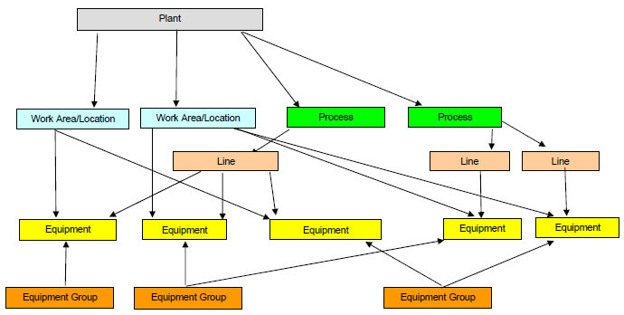 bakery cmms software equipment hierarchy